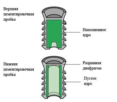 Цементировочные пробки