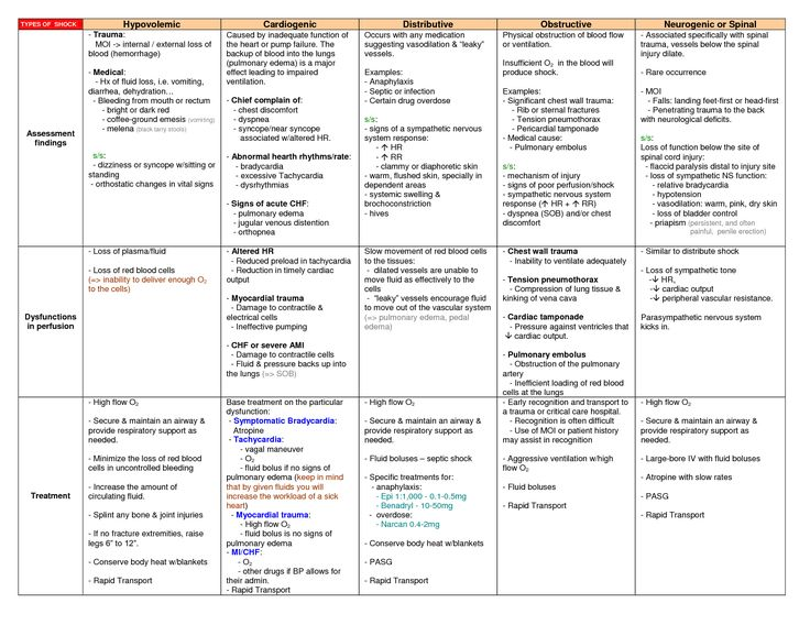 172 best Nursing school images on Pinterest School, Being a - drug classification chart