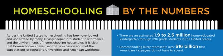 "Ever wondered how homeschoolers compare? The linked infographic shows homeschooling ""by the numbers"" by a comparison of independent homeschooling, religiously-affiliated private schools, and public schools."