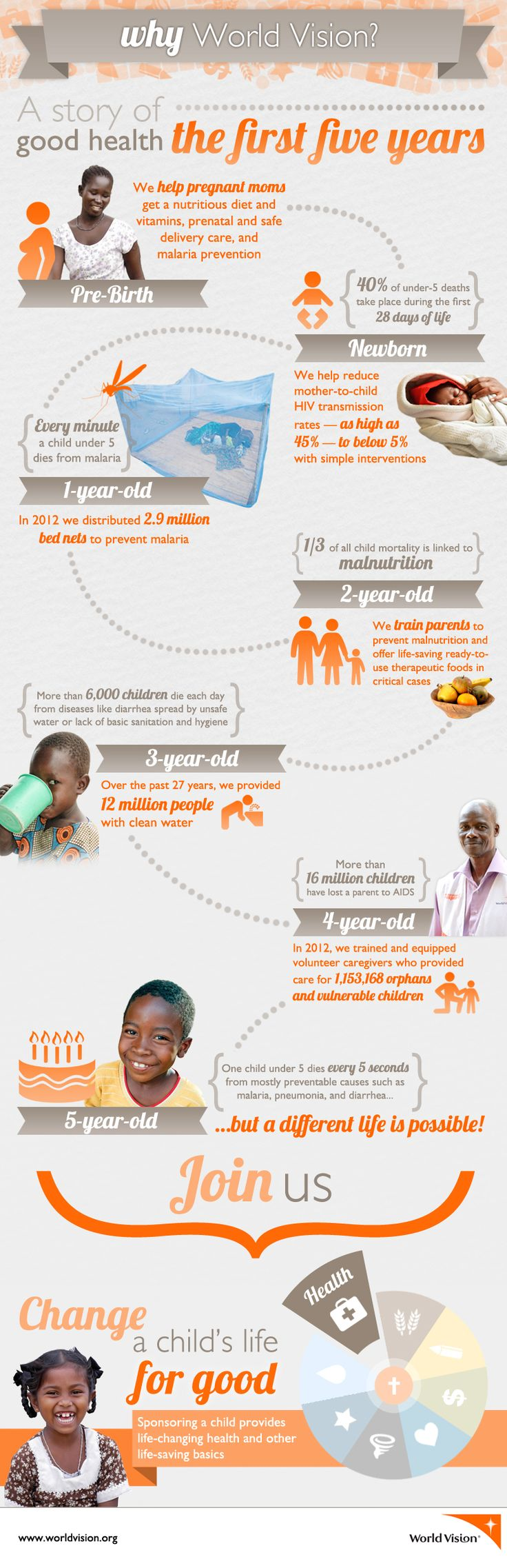 A story of good health: the first 5 years of a child's life are critical to future success and health!