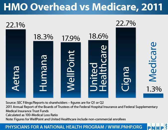 Healthcare delivered by for profit entities is more expensive than what  medicare for all could deliver