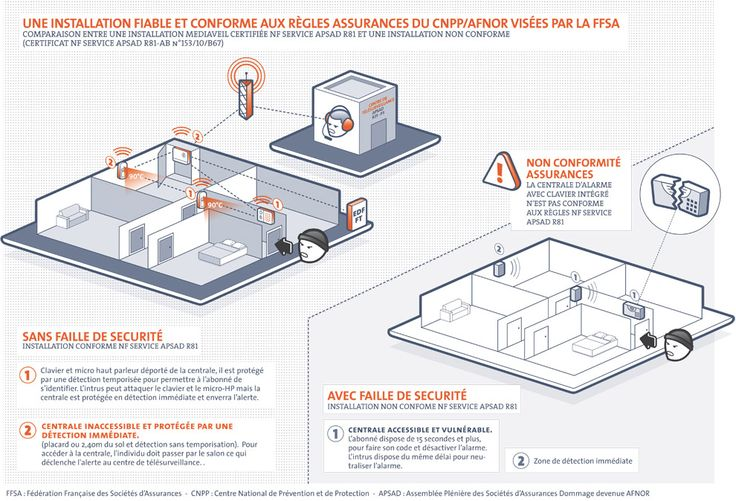 "Schema ""Installation du systeme d'alarme en conformite assurance"" de Mediaveil"