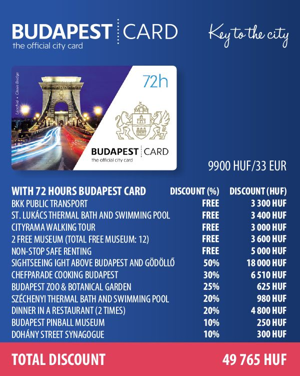 How does it work? How does it work?        Buy Budapest Card online   Select the duration of validity of your card        Pick up i...