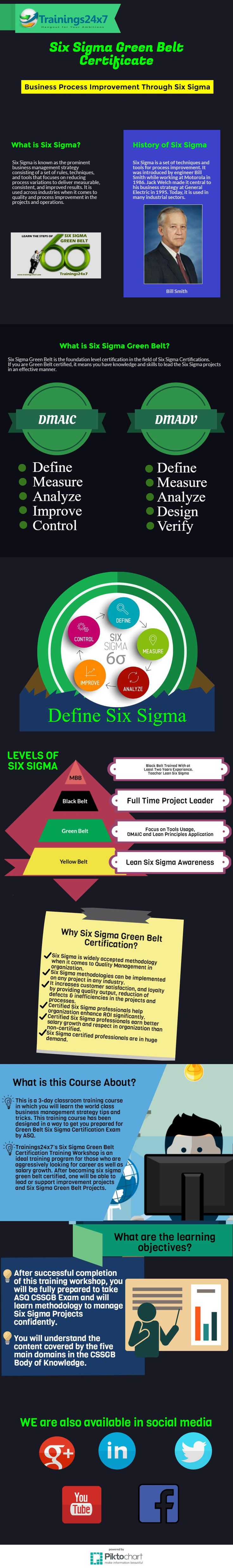 Six Sigma Certification infographic http://trainings24x7.com/six-sigma-green-belt-certifications/