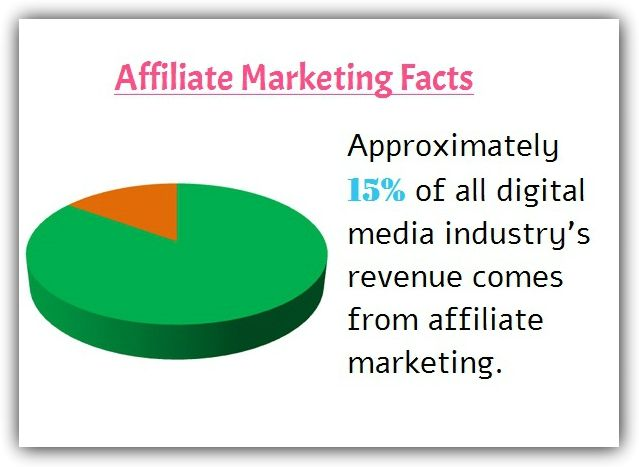 At the present time almost all Internet retailers have an affiliate marketing program. Affiliate marketing has matured into a significant channel for driving sales for advertisers/merchants of all sizes and is expected to grow in the future.