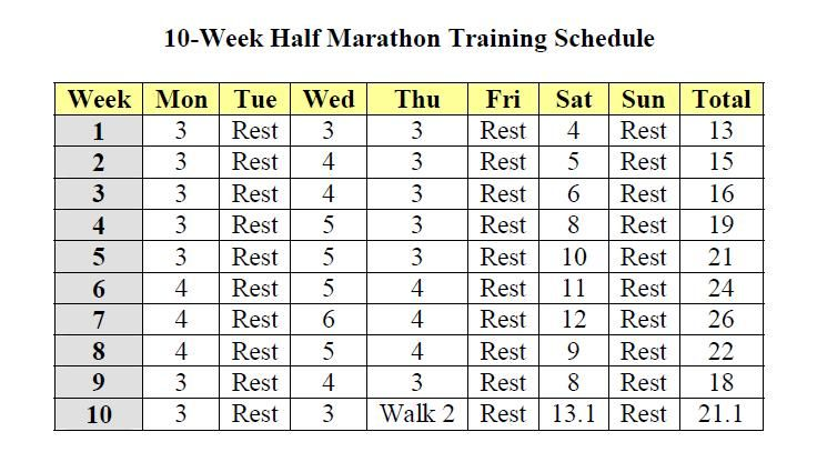 Half Marathon Training -- I may drop down to 4 days per week running and a couple days of intense cross training and then a day of easy workout...my hip may thank me.