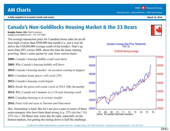 Dire Canada Real Estate Predictions Are Defied By This Single BMO Chart