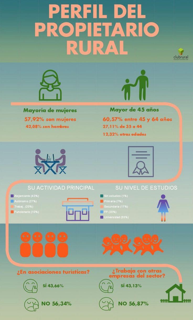 Infografía Perfil del propietario de turismo rural #Infografía #TurismoRural by Club Rural
