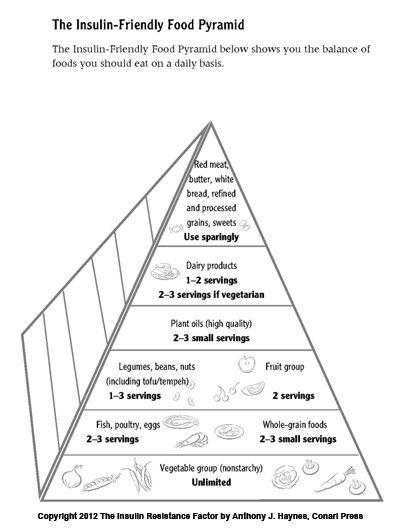 The Insulin Resistance Food Pyramid #insulineresistance #foodpyramid