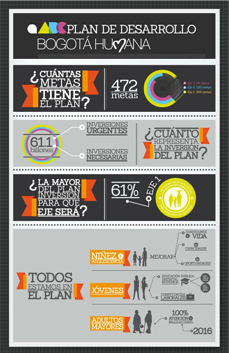 Infographic. Plan de Desarrollo Bogotá Humana. Inversión y metas