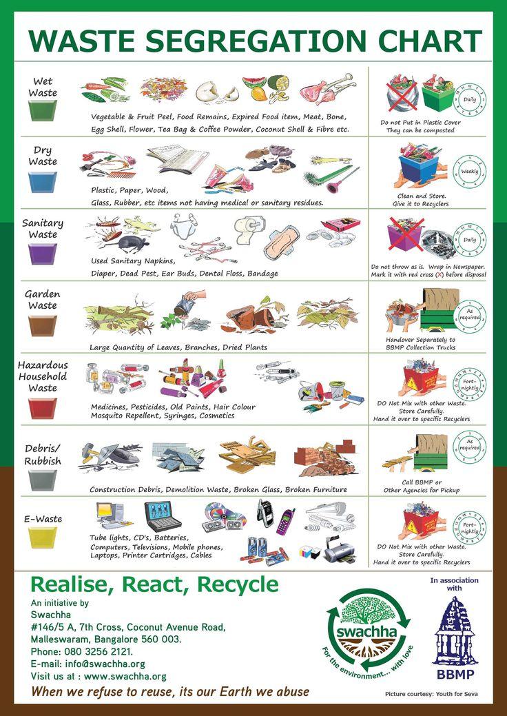 waste segregation in bangalore - Google Search