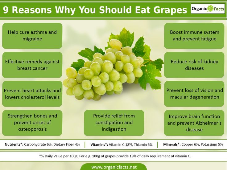 The health benefits of grapes include its ablity to treat constipation, indigestion, fatigue, kidney disorders, macular degeneration and prevention of cataract. Grapes, one of the most delicious fruits, are rich sources of vitamins A, C, B6 and folate in addition to essential minerals like potassium, calcium, iron, phosphorus, magnesium and selenium. Grapes contain flavonoids that are very powerful antioxidants, which can reduce the damage caused by free radicals and slacken ageing.