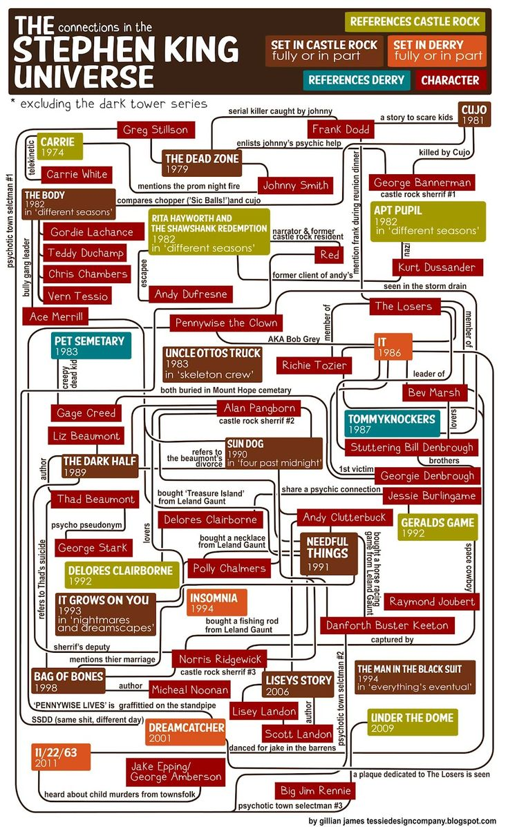 Leaving out The Dark Tower ruins this a little.    Obsessive Stephen King fans can test their obscure character knowledge with the brand new Stephen King Universe Flowchart. Designer Gillian James has created a jumbo-sized infographic showing connections between King characters among his many novels.