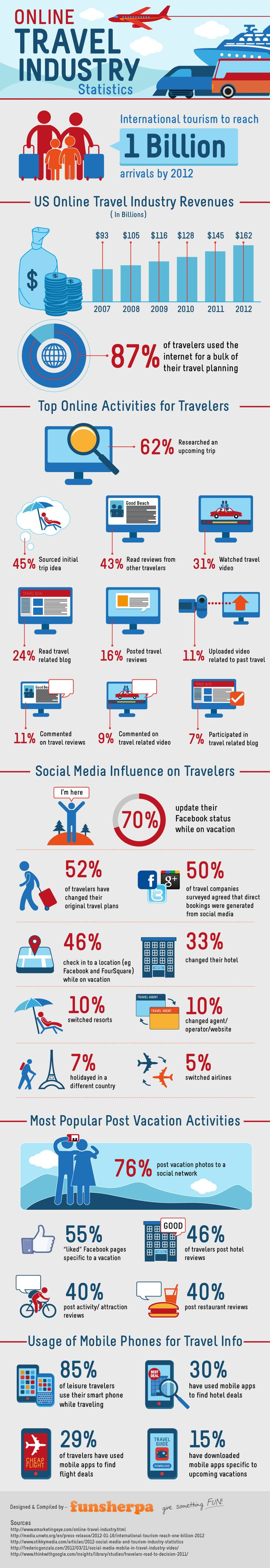The travel industry and online marketing #infographic. 62% researched an upcoming trip online. 70% update their facebook status while on vacation ! And more...