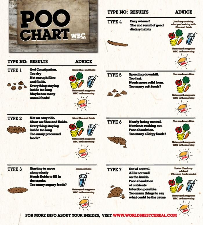 Best 25+ Poo chart ideas on Pinterest Pee chart, Pee color and - stool color chart