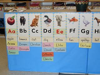 Word Walls In Preschool