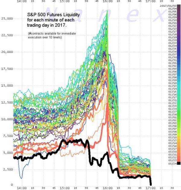 Doubt Rises As Market Liquidity Collapses | Zero Hedge