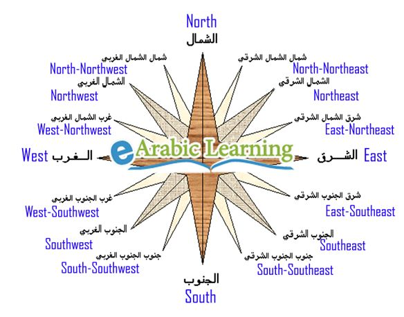 Cardinal directions in Arabic – Points of the compass in #arabic – اتجاهات البوصلة