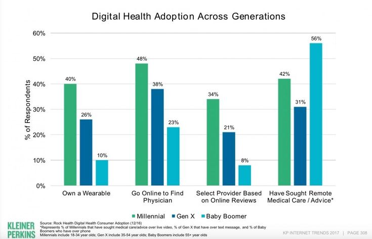 "Mary Meeker: Digital health is at ""an inflection point"" 