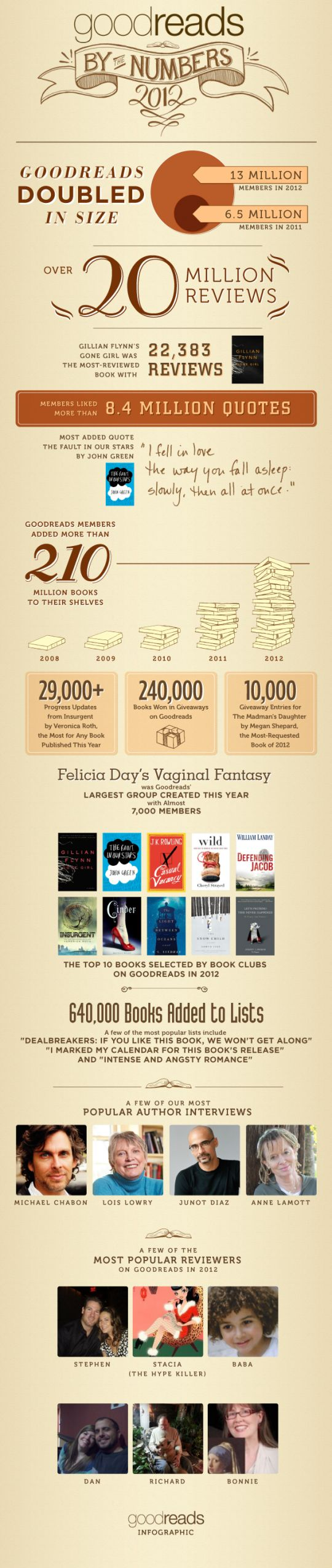 Goodreads In 2013  How Much Was It Influenced By Amazon? (infographics)