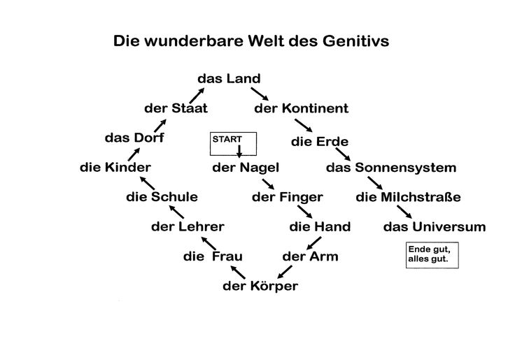 Fun classroom activity for the genitive case. First student starts, following students have to repeat all of the elements (e.g. der Nagel des Fingers, der Nagel des Fingers der Hand, der Nagel des Fingers der Hand des Armes etc.). Complete worksheet: http://deutschdrang.com/dir/wp-content/uploads/2013/02/gendiagramro.doc