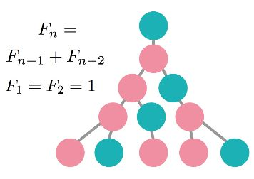 Practice Recurrence Relations   Brilliant