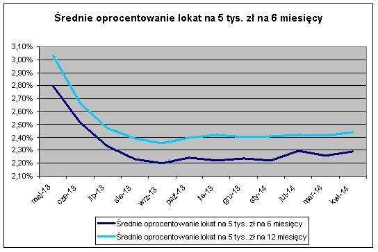 Średnie oprocentowanie lokat na 5 tys. zł. na 6 miesięcy (2014 rok) źródło: comperia.pl