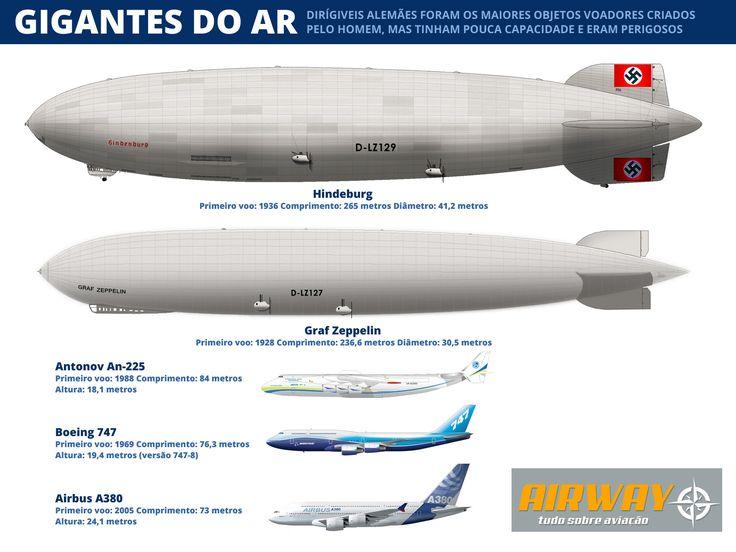 O Hindenburg era apenas alguns metros mais curto que o transatlântico Titanic