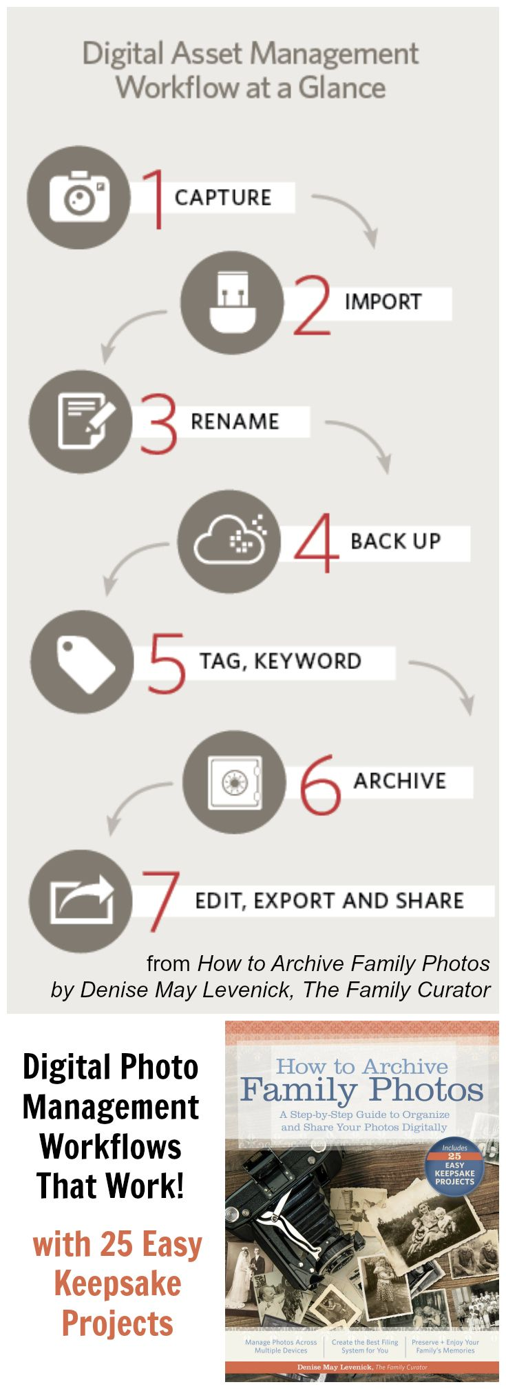 DAM Workflows That Really Work - Home - Family Curator