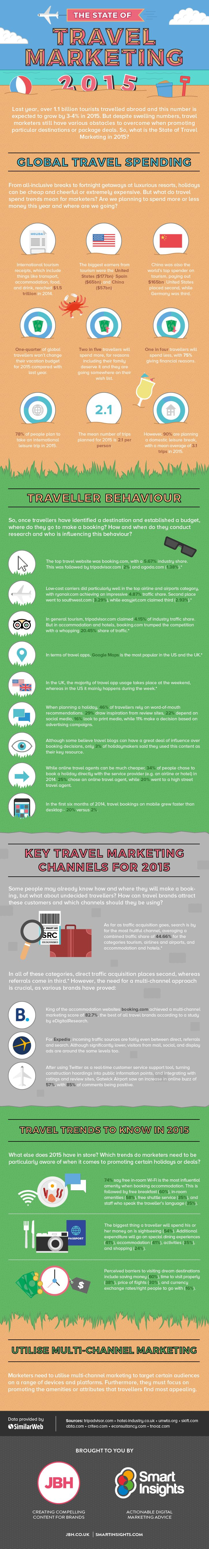 The State of Travel Marketing 2015 #infographic #Travel #Marketing