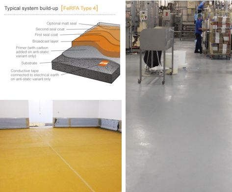 Type 4: Multi-layer Flooring Systems: Aggregate dressed systems based on multiple layers of floor coatings or flowapplied floorings, often described as 'sandwich' systems. Typical thickness >2mm (http://www.lasercroft.com)
