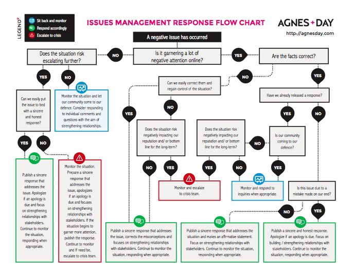 What Does A Social Media Response Flowchart For Issue And