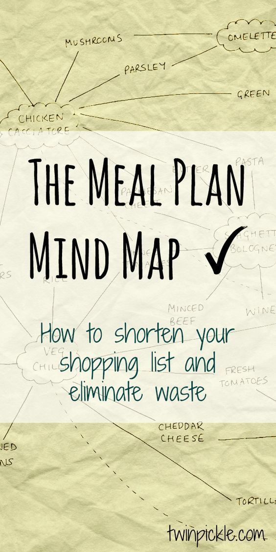 Cut down on food waste and reduce your grocery list with a mind map! All you need is one meal idea and the rest follows on from there... #thrifty #mealplanning #savemoney #momlife #budgeting #planning #organization