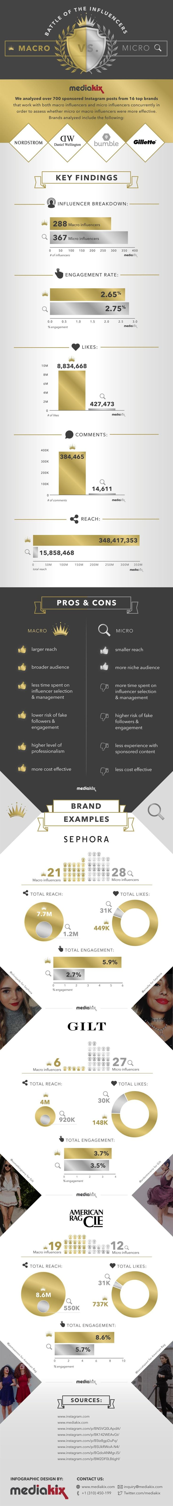 See the pros and cons of working with Instagram micro-influencers vs. macro-influencers, including average engagement rates on sponsored posts and much more.