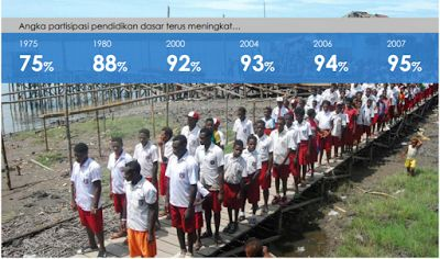 Perkembangan Pendidikan Indonesia Terkini