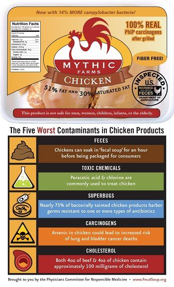 Fecal Chunks in Pork: The Other Contaminated Meat Physicians Committee Five Worst Contaminants in Chicken Inforgraphic