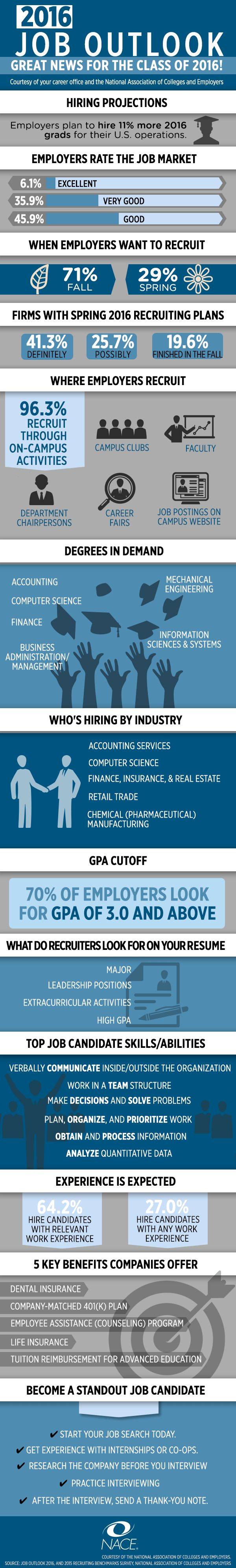 Beautiful 2016 Job Outlook: Great News For College Grads [Infographic] What Does The Job  Market Have In Store For The Class Of According To The 2016 Job Outlook By  ...
