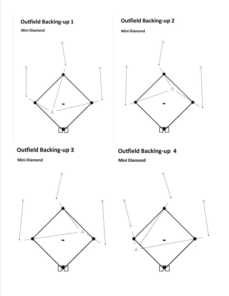 39 best Baseball: Infield Defense Drills images on