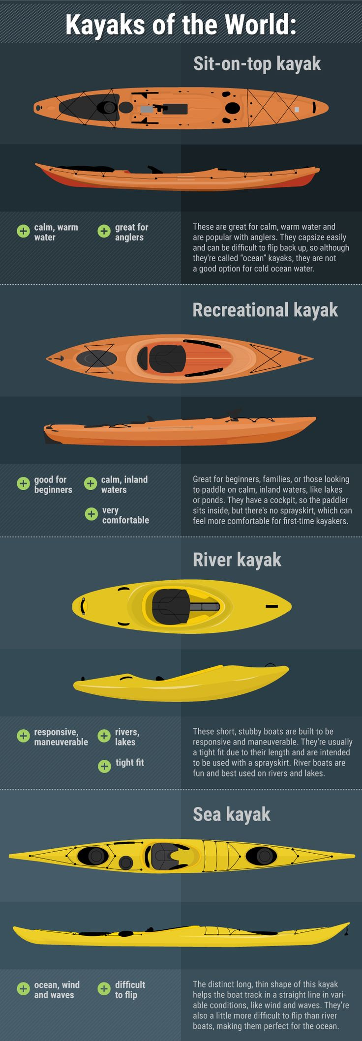 Beginner's Guide to Sea Kayaking: Kayaks of the World