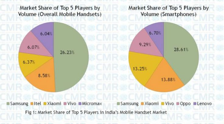 Samsung, Apple, Xiaomi, Vivo, Oppo, Micromax, Intex, Chinese smartphone brands, Indian smartphone market, smartphone sales India, CMR report, CMR report Q1, smartphones, technology, technology news