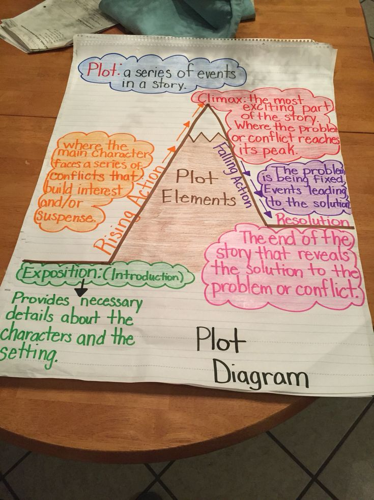 Plot elements diagram: 5th grade