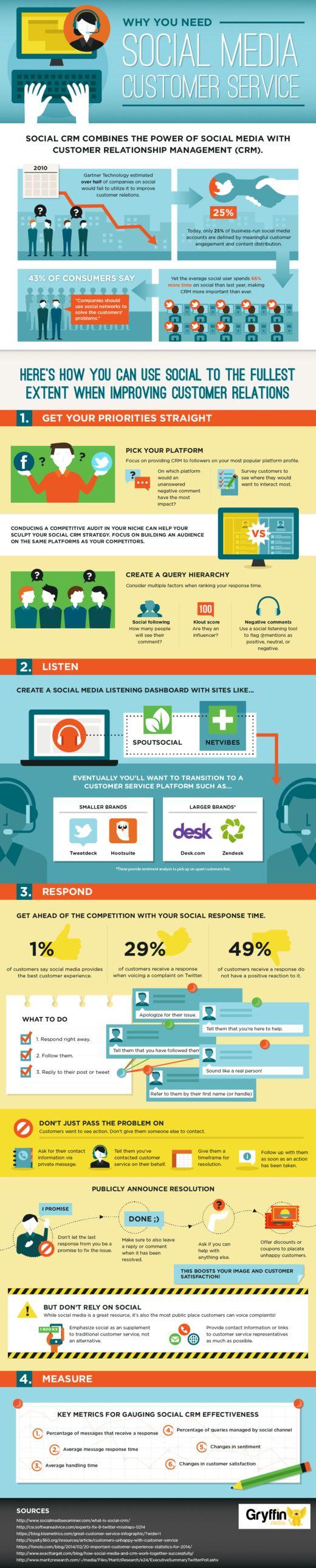 Using social media for customer relationship management. #Infographic #SMM