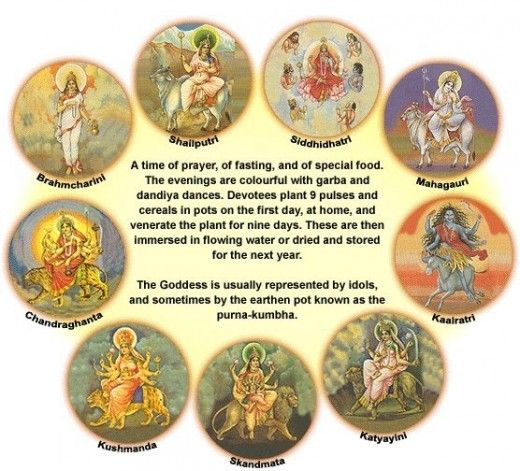 """Navratri is a festival dedicated to the worship of the Hindu deity Durga. During these nine nights and ten days, nine forms of Shakti/Devi are worshiped. The tenth day is commonly referred to as Vijayadashami or """"Dussehra"""" (also spelled Dasara). Navratri is an important major festival and is celebrated all over India."""