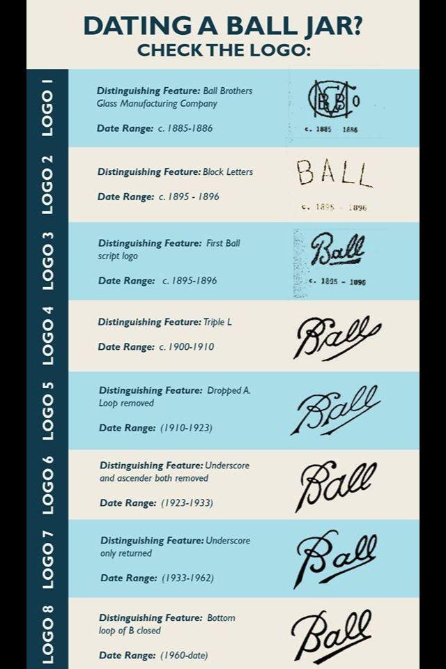 How to Date a Ball Jar - Minnetrista