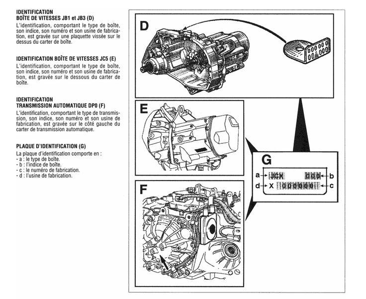 [ Toutes Renault ] Savoir identifier son moteur et sa boite de vitesse