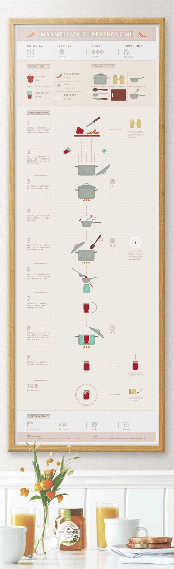 Infographic for kitchens by e.g, via Behance