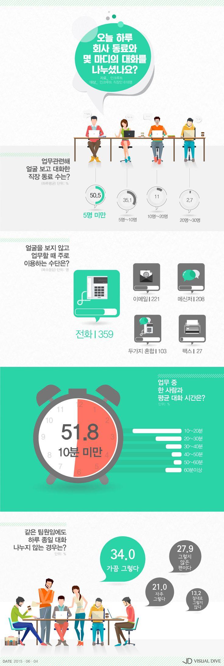 직장 동료와 대화 얼마나 하세요? [인포그래픽] #Talk / #Infographic ⓒ 비주얼다이브 무단 복사·전재·재배포 금지