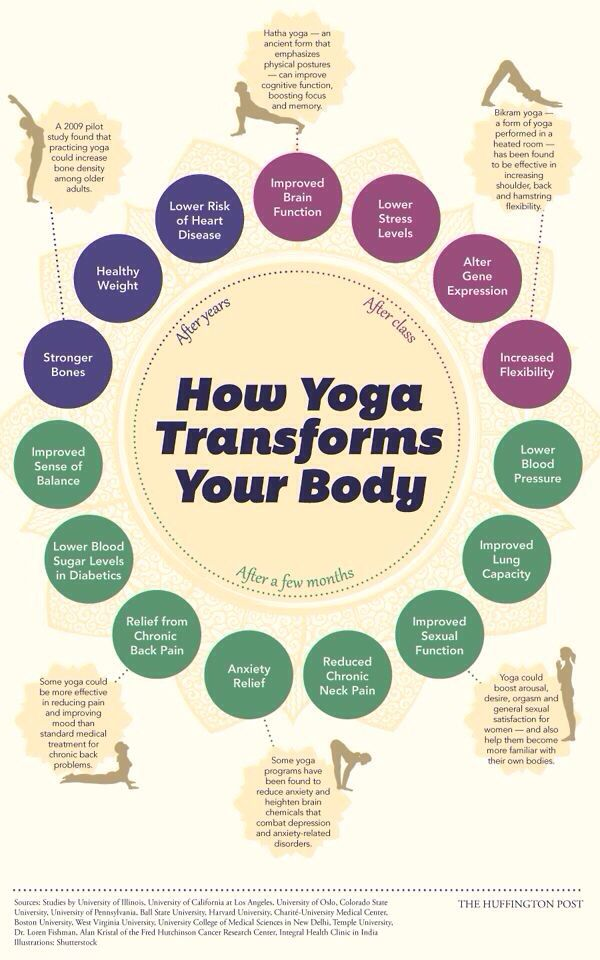 how yoga transforms your body!