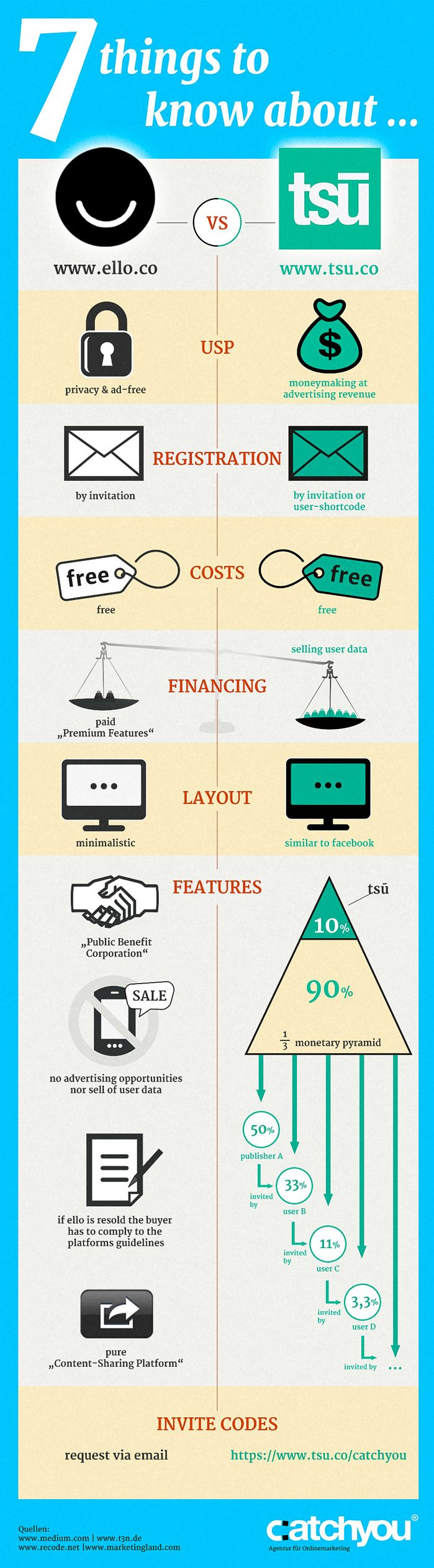 Social Media Network Ello Tsu Infografik