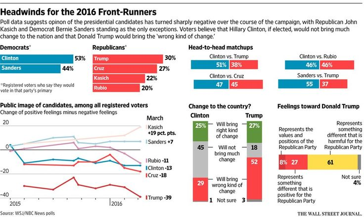 Majorities view Trump, Clinton negatively, new Journal/NBC News poll finds http://on.wsj.com/1Yw7uI0  via @WSJ